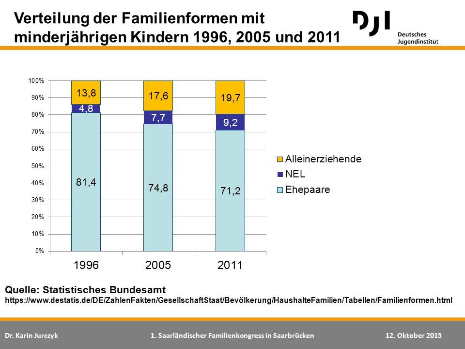 Dr. Karin Jurczyk1. Saarländischer Familienkongress in Saarbrücken12. Oktober 2015 Verteilung der Familienformen mit minderjährigen Kindern 1996, 2005