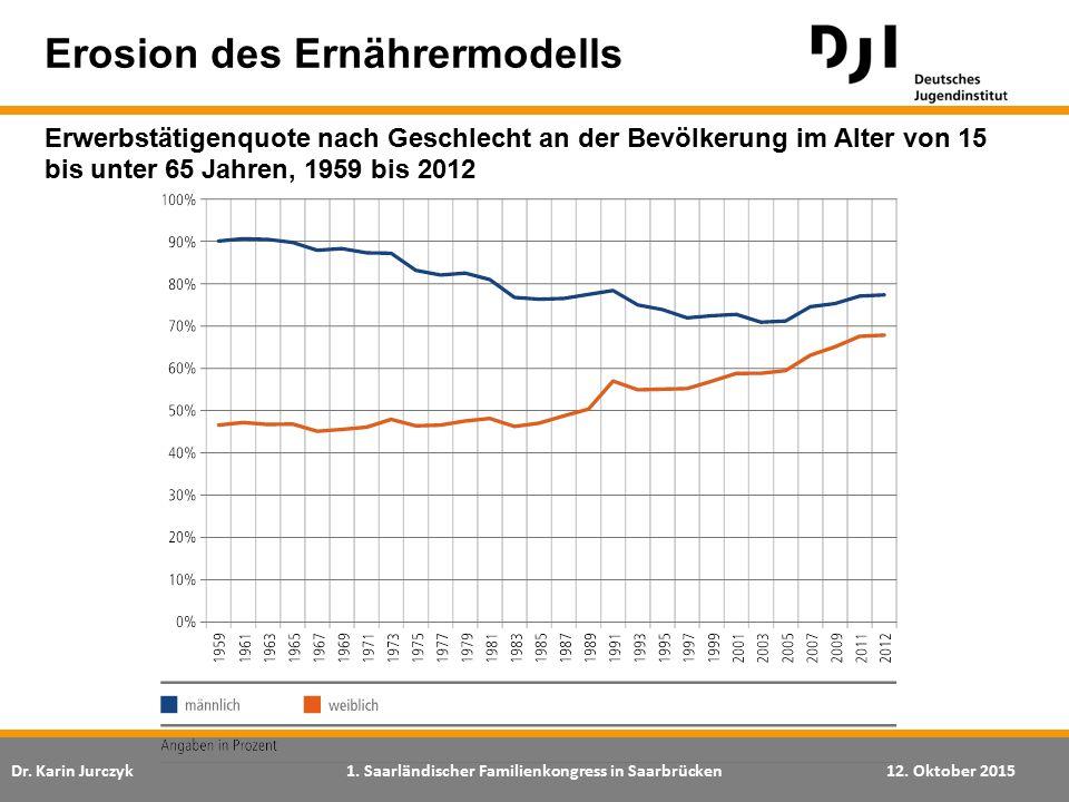 Dr. Karin Jurczyk1. Saarländischer Familienkongress in Saarbrücken12. Oktober 2015 Erosion des Ernährermodells Erwerbstätigenquote nach Geschlecht an