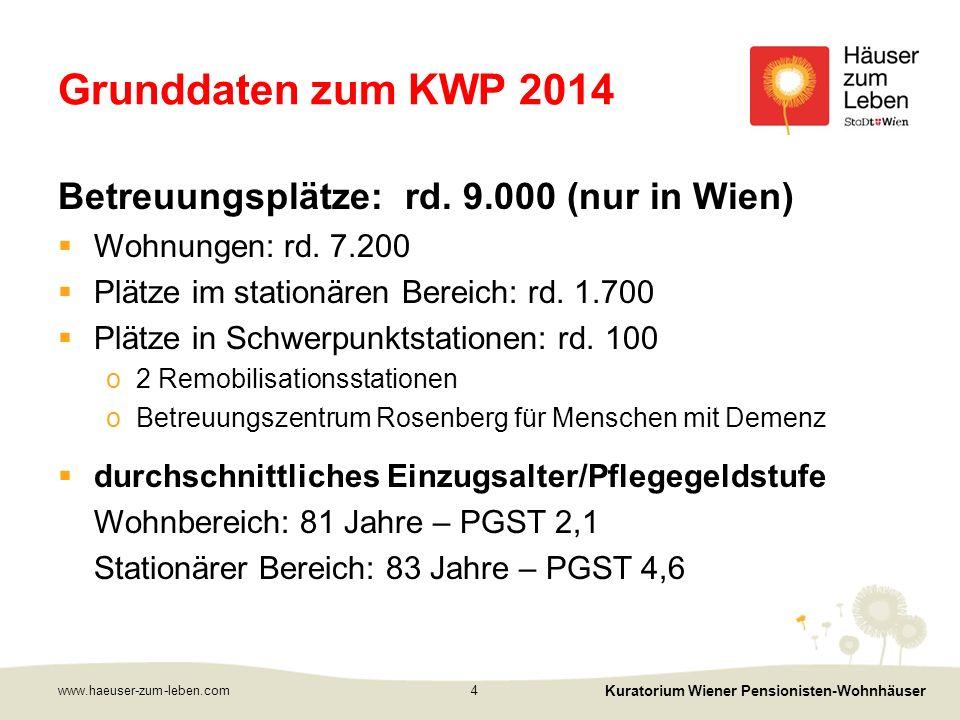 Grunddaten zum KWP 2014 Betreuungsplätze: rd.9.000 (nur in Wien)  Wohnungen: rd.