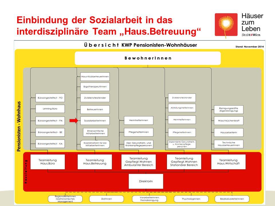 """Einbindung der Sozialarbeit in das interdisziplinäre Team """"Haus.Betreuung www.haeuser-zum-leben.com Kuratorium Wiener Pensionisten-Wohnhäuser 5"""