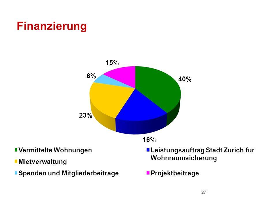 Finanzierung 40% 16% 23% 6% 15% Vermittelte WohnungenLeistungsauftrag Stadt Zürich für Wohnraumsicherung Mietverwaltung Spenden und MitgliederbeiträgeProjektbeiträge 27
