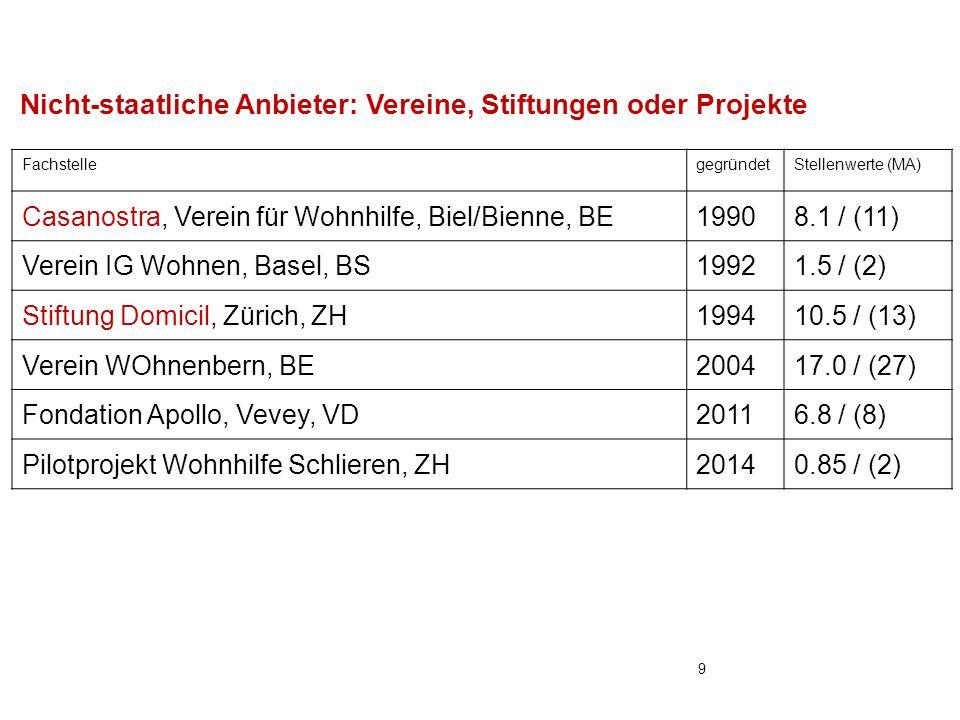 Nicht-staatliche Anbieter: Vereine, Stiftungen oder Projekte FachstellegegründetStellenwerte (MA) Casanostra, Verein für Wohnhilfe, Biel/Bienne, BE19908.1 / (11) Verein IG Wohnen, Basel, BS19921.5 / (2) Stiftung Domicil, Zürich, ZH199410.5 / (13) Verein WOhnenbern, BE200417.0 / (27) Fondation Apollo, Vevey, VD20116.8 / (8) Pilotprojekt Wohnhilfe Schlieren, ZH20140.85 / (2) 9