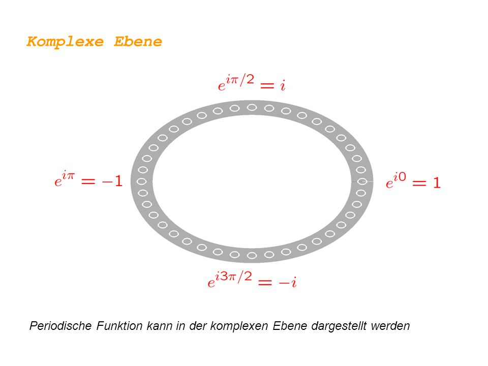 Komplexe Ebene : stehende Welle e ikx Kreis mit Umfang L Periodische Funktion Wellenzahl