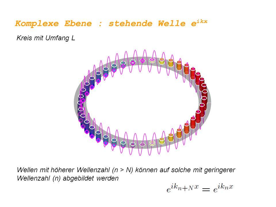 Fouriertransformation Eine beliebige periodische Funktion, die an N Stellen entlang des Kreises gegeben ist, kann man durch Überlagerung von N Wellen darstellen wobei die N Stützstellen x und die N Wellenzahlen k gegeben sind als Welche Darstellung man bevorzugt ist Geschmackssache.