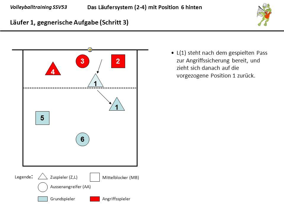 Volleyballtraining SSV53 Das Läufersystem (2-4) mit Position 6 hinten L(1) steht nach dem gespielten Pass zur Angriffssicherung bereit, und zieht sich