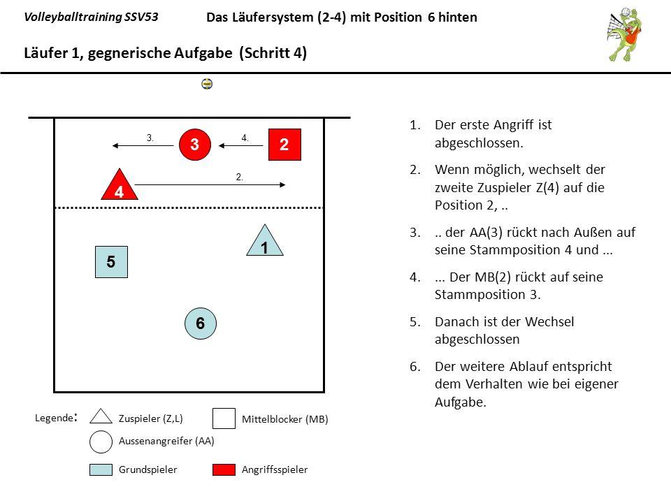 Volleyballtraining SSV53 Das Läufersystem (2-4) mit Position 6 hinten 1.Der erste Angriff ist abgeschlossen. 2.Wenn möglich, wechselt der zweite Zuspi