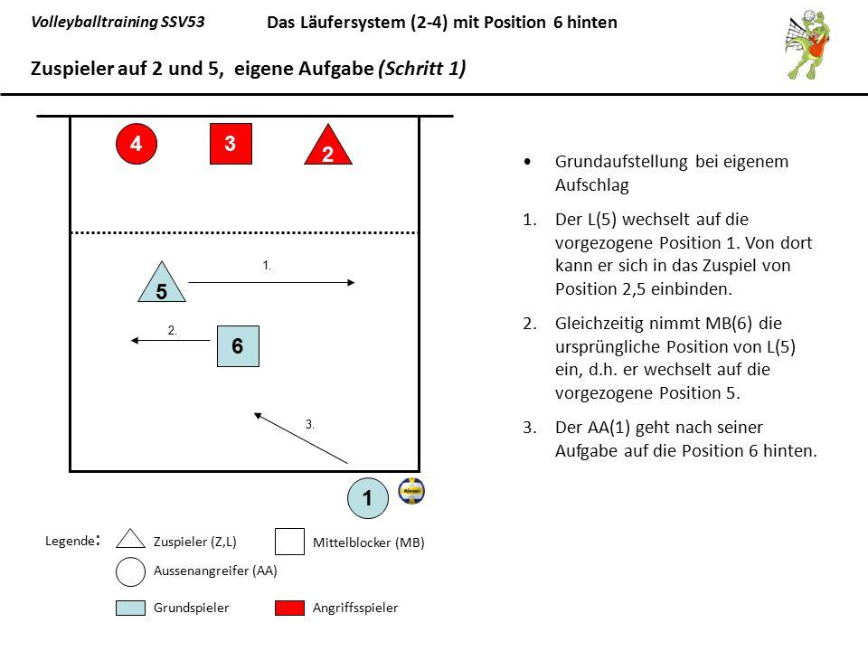 Volleyballtraining SSV53 Das Läufersystem (2-4) mit Position 6 hinten Grundaufstellung bei eigenem Aufschlag 1.Der L(5) wechselt auf die vorgezogene P