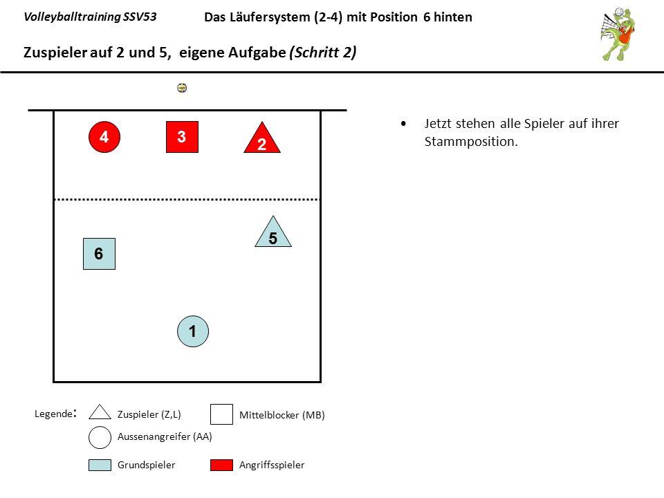 Volleyballtraining SSV53 Das Läufersystem (2-4) mit Position 6 hinten Jetzt stehen alle Spieler auf ihrer Stammposition. 1 6 5 43 2 Zuspieler auf 2 un