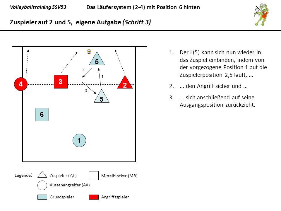 Volleyballtraining SSV53 Das Läufersystem (2-4) mit Position 6 hinten 1.Der L(5) kann sich nun wieder in das Zuspiel einbinden, indem von der vorgezog