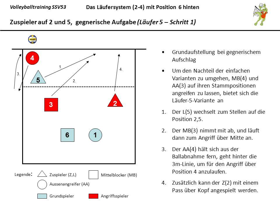Volleyballtraining SSV53 Das Läufersystem (2-4) mit Position 6 hinten Grundaufstellung bei gegnerischem Aufschlag Um den Nachteil der einfachen Varian