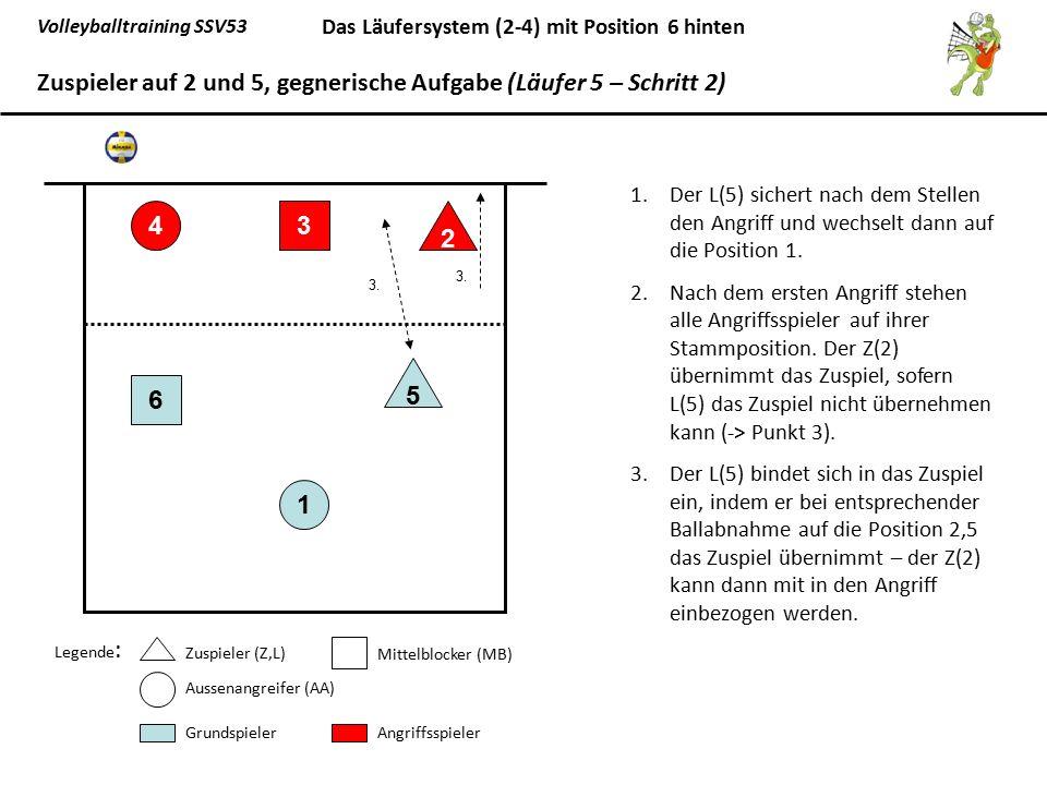 Volleyballtraining SSV53 Das Läufersystem (2-4) mit Position 6 hinten 1.Der L(5) sichert nach dem Stellen den Angriff und wechselt dann auf die Positi