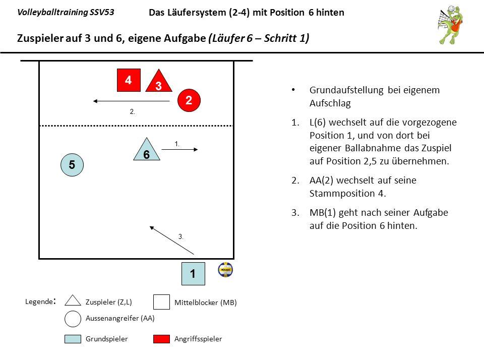 Volleyballtraining SSV53 Das Läufersystem (2-4) mit Position 6 hinten Grundaufstellung bei eigenem Aufschlag 1.L(6) wechselt auf die vorgezogene Posit