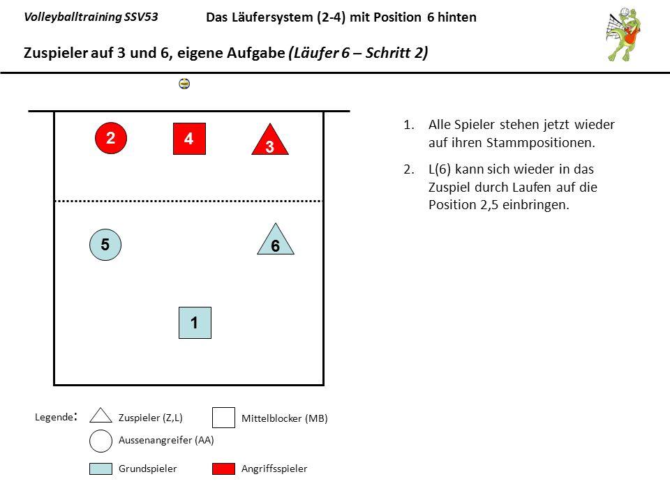Volleyballtraining SSV53 Das Läufersystem (2-4) mit Position 6 hinten 1.Alle Spieler stehen jetzt wieder auf ihren Stammpositionen. 2.L(6) kann sich w