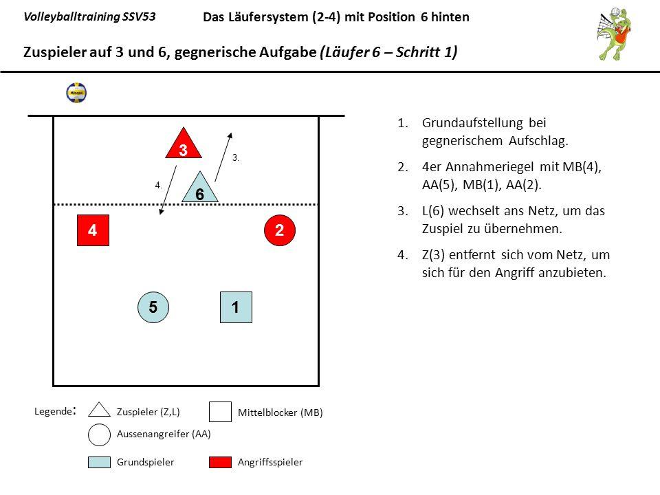 Volleyballtraining SSV53 Das Läufersystem (2-4) mit Position 6 hinten 1.Grundaufstellung bei gegnerischem Aufschlag. 2.4er Annahmeriegel mit MB(4), AA