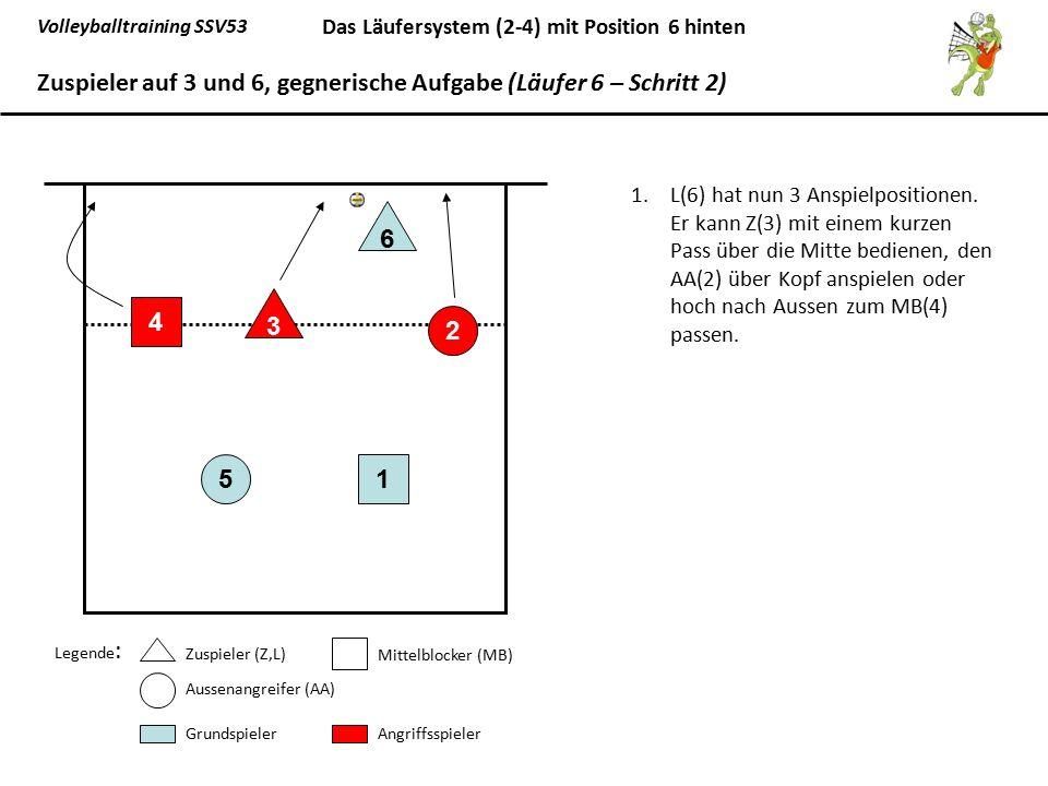 Volleyballtraining SSV53 Das Läufersystem (2-4) mit Position 6 hinten 1.L(6) hat nun 3 Anspielpositionen. Er kann Z(3) mit einem kurzen Pass über die