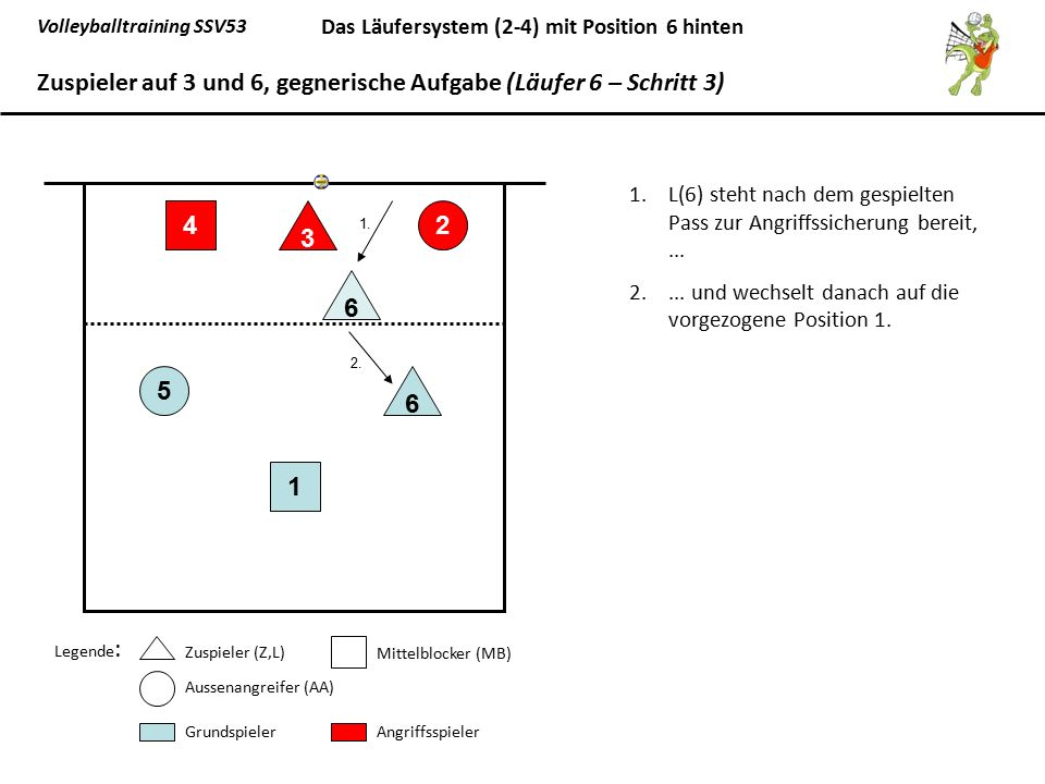 Volleyballtraining SSV53 Das Läufersystem (2-4) mit Position 6 hinten 1.L(6) steht nach dem gespielten Pass zur Angriffssicherung bereit,... 2.... und
