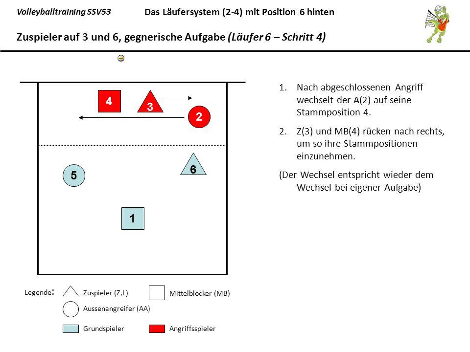 Volleyballtraining SSV53 Das Läufersystem (2-4) mit Position 6 hinten 1.Nach abgeschlossenen Angriff wechselt der A(2) auf seine Stammposition 4. 2.Z(