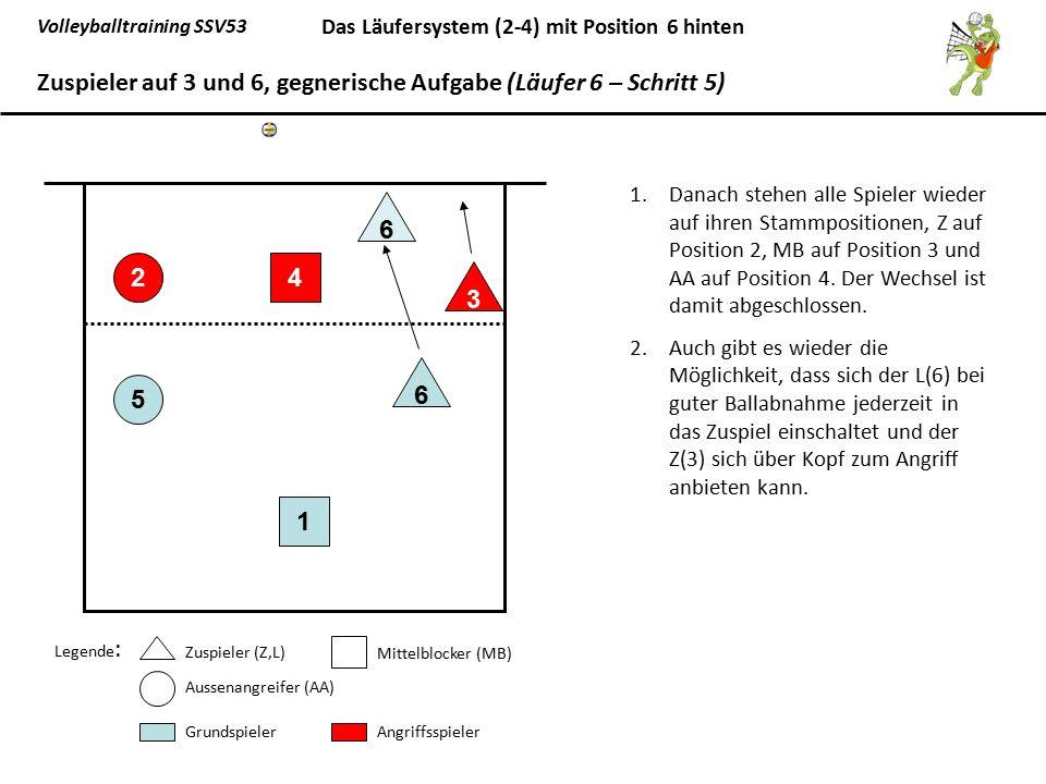 Volleyballtraining SSV53 Das Läufersystem (2-4) mit Position 6 hinten 1.Danach stehen alle Spieler wieder auf ihren Stammpositionen, Z auf Position 2,