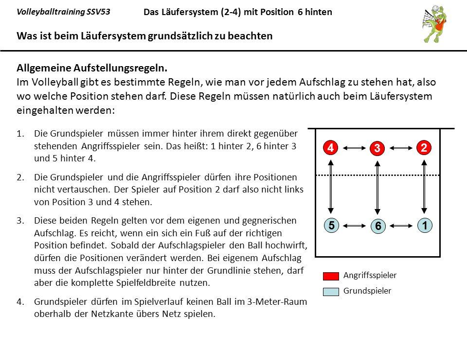 Volleyballtraining SSV53 Das Läufersystem (2-4) mit Position 6 hinten Fazit Soweit zur Theorie.