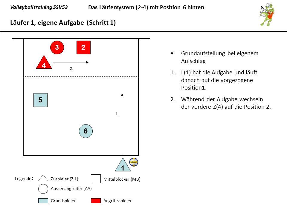 Volleyballtraining SSV53 Das Läufersystem (2-4) mit Position 6 hinten Grundaufstellung bei eigenem Aufschlag 1.L(1) hat die Aufgabe und läuft danach a