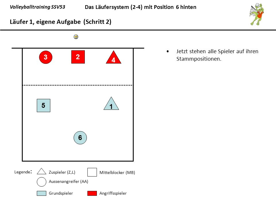 Volleyballtraining SSV53 Das Läufersystem (2-4) mit Position 6 hinten Grundaufstellung bei eigenem Aufschlag 1.L(6) wechselt auf die vorgezogene Position 1, und von dort bei eigener Ballabnahme das Zuspiel auf Position 2,5 zu übernehmen.