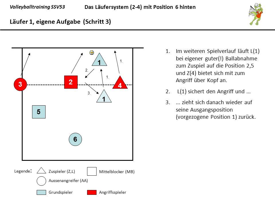Volleyballtraining SSV53 Das Läufersystem (2-4) mit Position 6 hinten Grundaufstellung bei gegnerischem Aufschlag L auf Position 1 läuft auf 2,5 4er Annahmeriegel mit Z(4), MB(5), AA(6), MB(2) 65 1 3 2 4 Läufer 1, gegnerische Aufgabe (Schritt 1) Legende : Zuspieler (Z,L) Mittelblocker (MB) Aussenangreifer (AA) GrundspielerAngriffsspieler