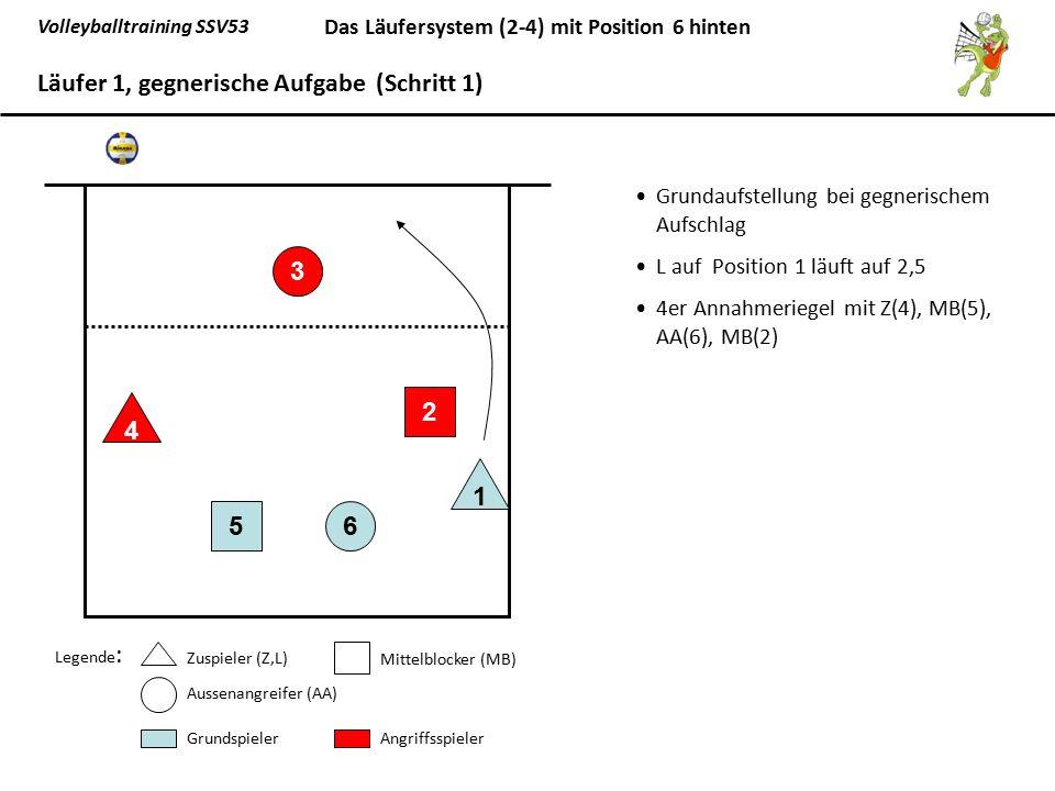 Volleyballtraining SSV53 Das Läufersystem (2-4) mit Position 6 hinten L(1) spielt entweder eine kurzen Pass auf den AA(3), oder eine Pass über Kopf auf den MB(2) oder einen langen Pass auf den Z(4) 65 1 3 2 4 Läufer 1, gegnerische Aufgabe (Schritt 2) Legende: Zuspieler (Z,L) Mittelblocker (MB) Aussenangreifer (AA) GrundspielerAngriffsspieler