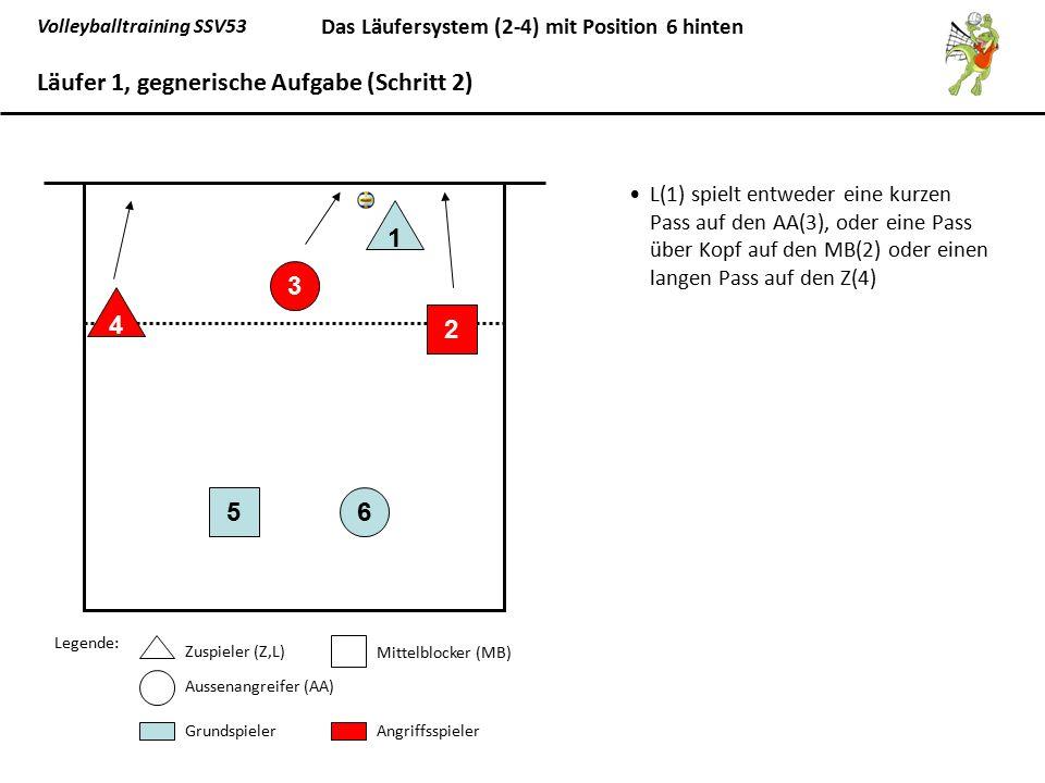 Volleyballtraining SSV53 Das Läufersystem (2-4) mit Position 6 hinten L(1) steht nach dem gespielten Pass zur Angriffssicherung bereit, und zieht sich danach auf die vorgezogene Position 1 zurück.