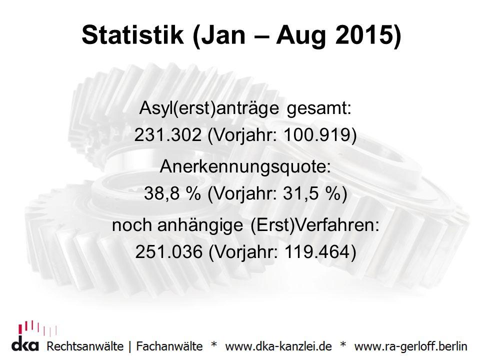 Statistik (Jan – Aug 2015) Asyl(erst)anträge gesamt: 231.302 (Vorjahr: 100.919) Anerkennungsquote: 38,8 % (Vorjahr: 31,5 %) noch anhängige (Erst)Verfa