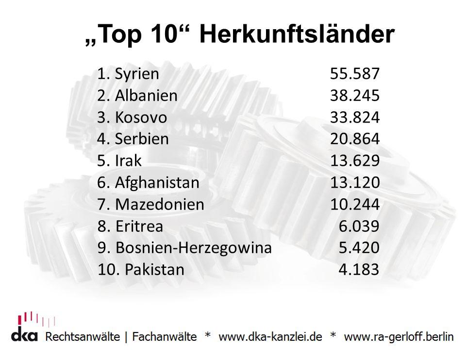 """""""Top 10"""" Herkunftsländer 1. Syrien55.587 2. Albanien38.245 3. Kosovo33.824 4. Serbien20.864 5. Irak13.629 6. Afghanistan13.120 7. Mazedonien10.244 8."""