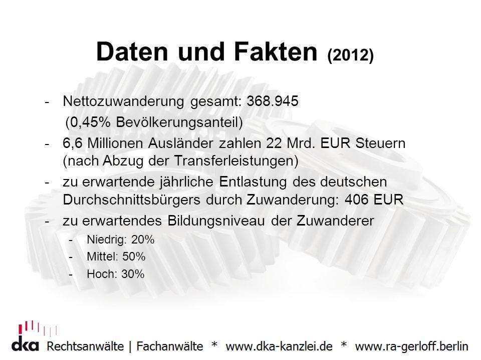 Daten und Fakten (2012) -Nettozuwanderung gesamt: 368.945 (0,45% Bevölkerungsanteil) -6,6 Millionen Ausländer zahlen 22 Mrd. EUR Steuern (nach Abzug d