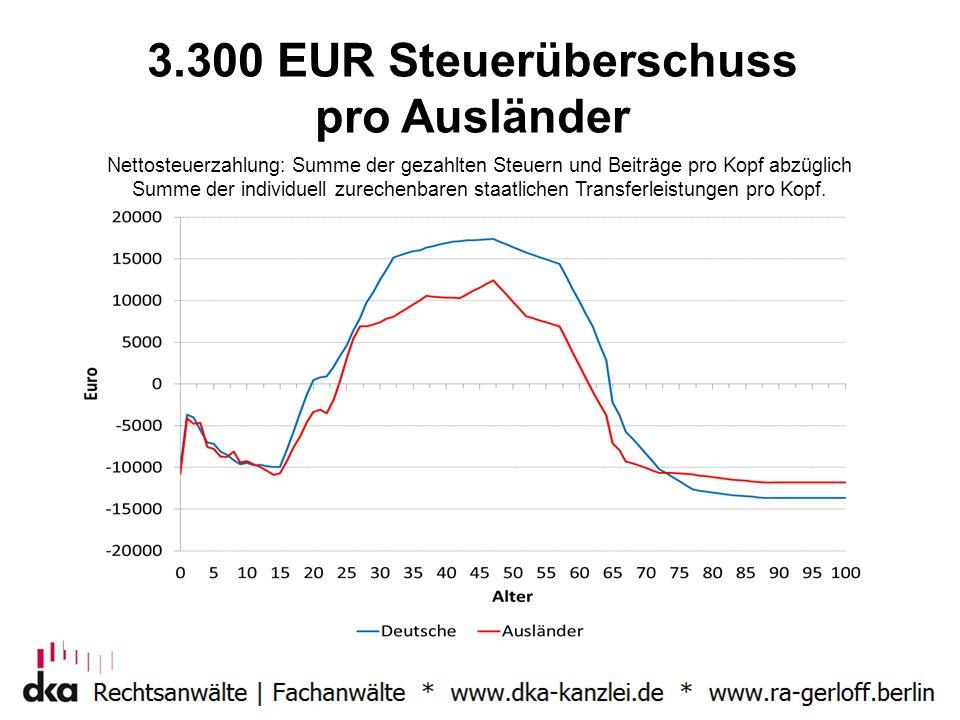 3.300 EUR Steuerüberschuss pro Ausländer Nettosteuerzahlung: Summe der gezahlten Steuern und Beiträge pro Kopf abzüglich Summe der individuell zureche