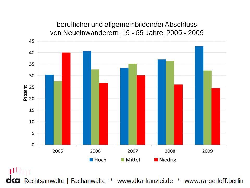 beruflicher und allgemeinbildender Abschluss von Neueinwanderern, 15 - 65 Jahre, 2005 - 2009