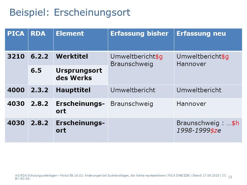 Beispiel: Erscheinungsort AG RDA Schulungsunterlagen – Modul 5B.16.02: Änderungen bei Sucheinstiegen, die Werke repräsentieren | PICA DNB/ZDB | Stand: