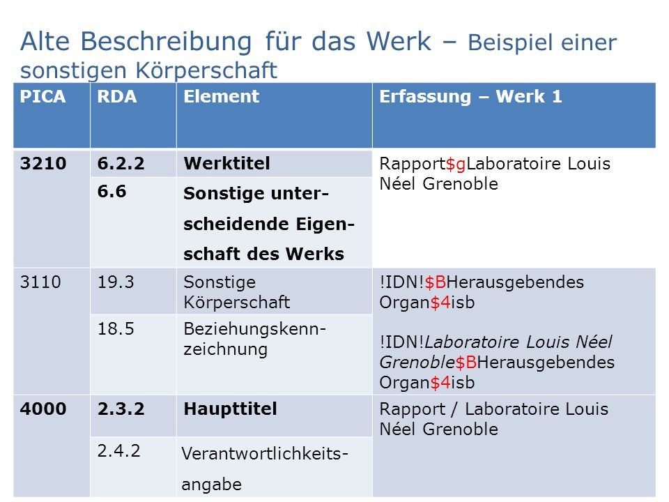 Alte Beschreibung für das Werk – Beispiel einer sonstigen Körperschaft AG RDA Schulungsunterlagen – Modul 5B.16.02: Änderungen bei Sucheinstiegen, die Werke repräsentieren | PICA DNB/ZDB | Stand: 17.09.2015 | CC BY-NC-SA 5 PICARDAElementErfassung – Werk 1 32106.2.2WerktitelRapport$gLaboratoire Louis Néel Grenoble 6.6 Sonstige unter- scheidende Eigen- schaft des Werks 311019.3Sonstige Körperschaft !IDN!$BHerausgebendes Organ$4isb !IDN!Laboratoire Louis Néel Grenoble$BHerausgebendes Organ$4isb 18.5Beziehungskenn- zeichnung 40002.3.2HaupttitelRapport / Laboratoire Louis Néel Grenoble 2.4.2 Verantwortlichkeits- angabe