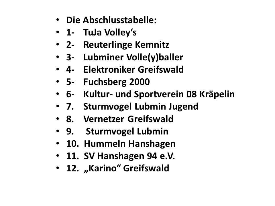 Die Abschlusstabelle: 1-TuJa Volley's 2-Reuterlinge Kemnitz 3-Lubminer Volle(y)baller 4-Elektroniker Greifswald 5-Fuchsberg 2000 6-Kultur- und Sportve