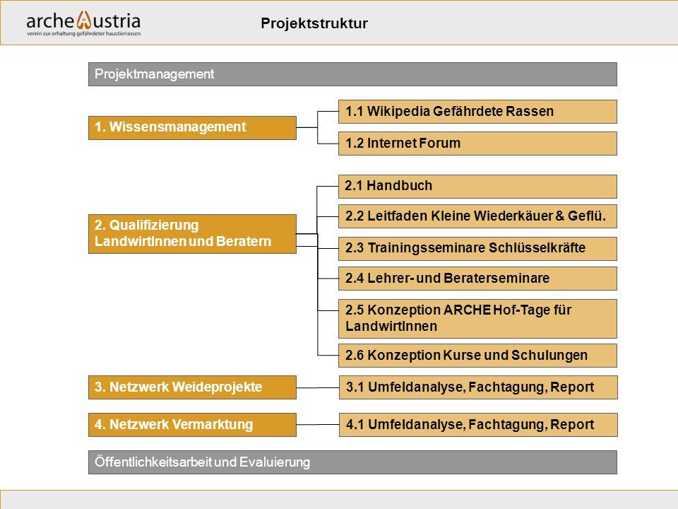 1. Wissensmanagement 1.1 Wikipedia Gefährdete Rassen 1.2 Internet Forum Projektmanagement Öffentlichkeitsarbeit und Evaluierung 3. Netzwerk Weideproje