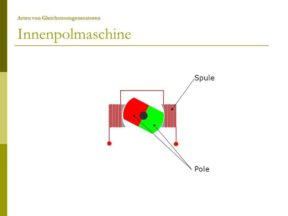 Arten von Gleichstromgeneratoren Arten von Gleichstromgeneratoren Außenpolmaschine  Spule in der Mitte der Pole  Durch drehen des Ankers  Wechselspannung  Wiederum in Gleichspannung umgewandelt  Für höhere Spannung: anstatt Dauermagneten, Elektromagneten