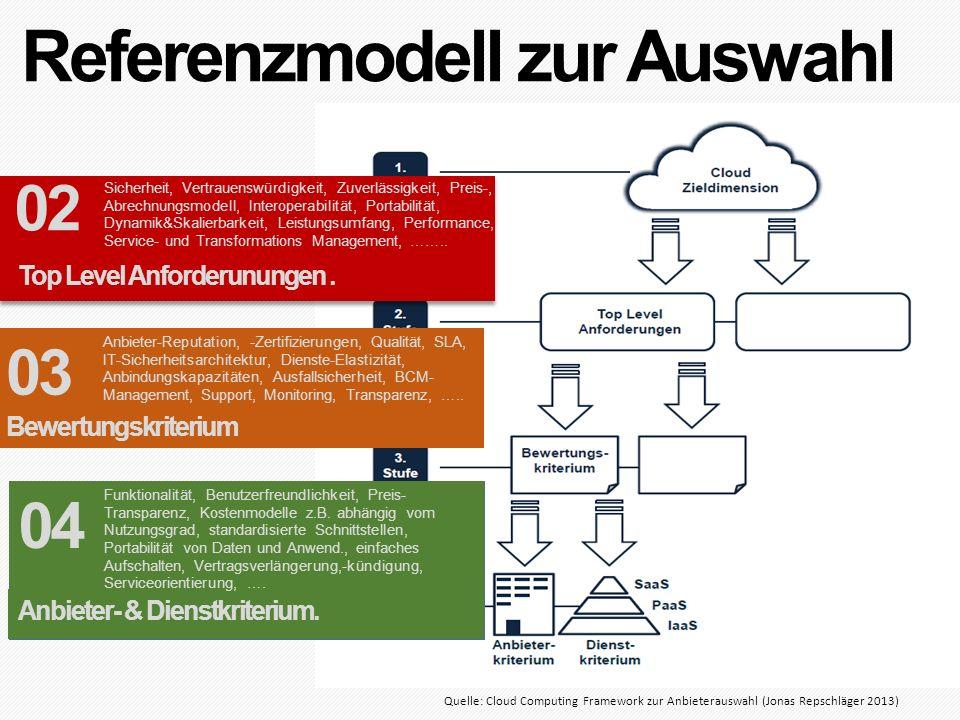 Referenzmodell zur Auswahl Quelle: Cloud Computing Framework zur Anbieterauswahl (Jonas Repschläger 2013) Top Level Anforderunungen. Sicherheit, Vertr
