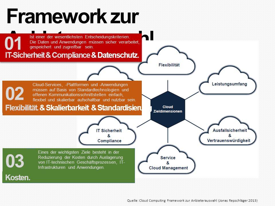 Framework zur Anbieterauswahl Quelle: Cloud Computing Framework zur Anbieterauswahl (Jonas Repschläger 2013) IT-Sicherheit & Compliance & Datenschutz.