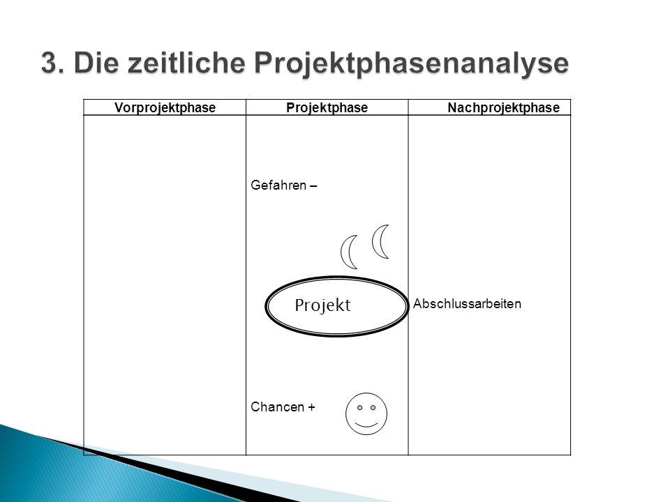 VorprojektphaseProjektphase Nachprojektphase Gefahren – Chancen + Abschlussarbeiten Projekt