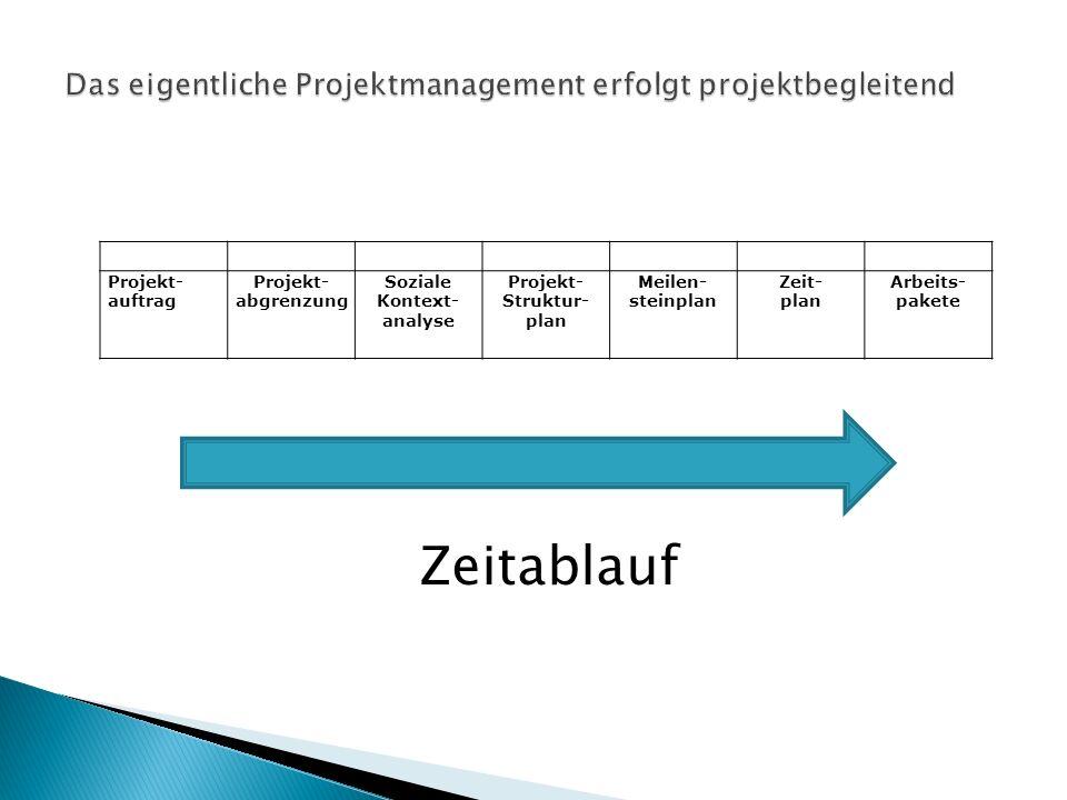 Projekt- auftrag Projekt- abgrenzung Soziale Kontext- analyse Projekt- Struktur- plan Meilen- steinplan Zeit- plan Arbeits- pakete Zeitablauf