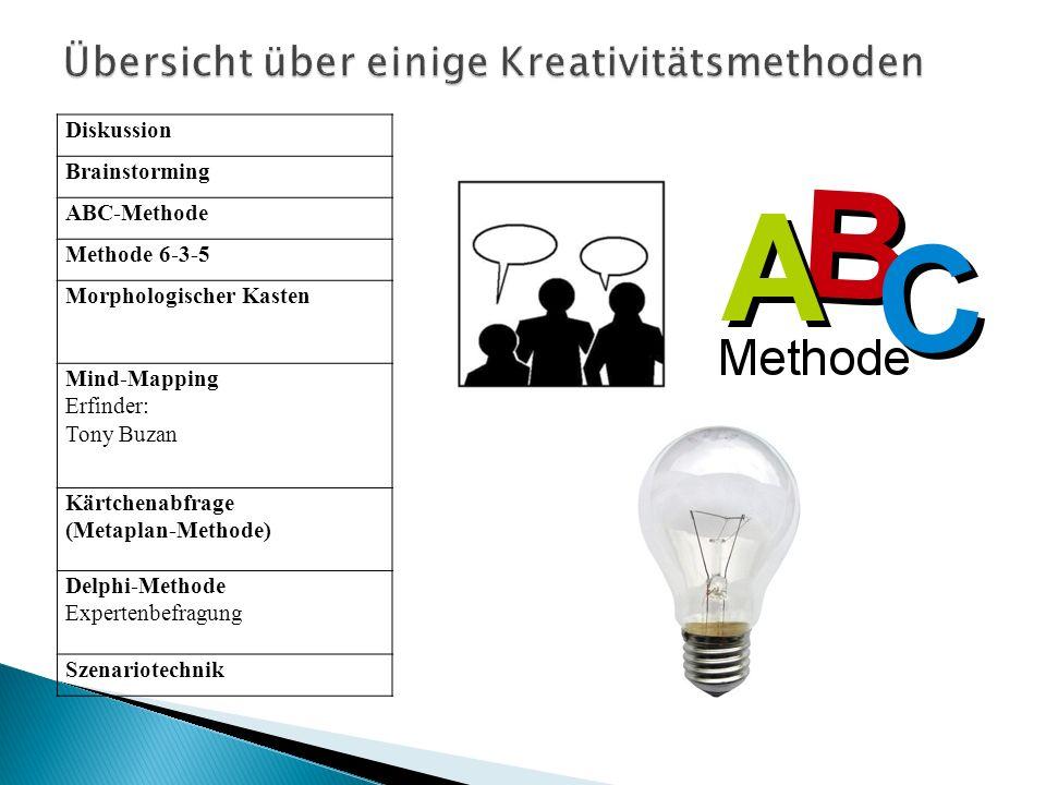 Diskussion Brainstorming ABC-Methode Methode 6-3-5 Morphologischer Kasten Mind-Mapping Erfinder: Tony Buzan Kärtchenabfrage (Metaplan-Methode) Delphi-