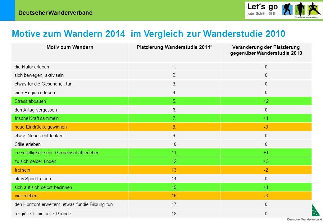 Deutscher Wanderverband Motive zum Wandern 2014 im Vergleich zur Wanderstudie 2010 Motiv zum WandernPlatzierung Wanderstudie 2014*Veränderung der Plat