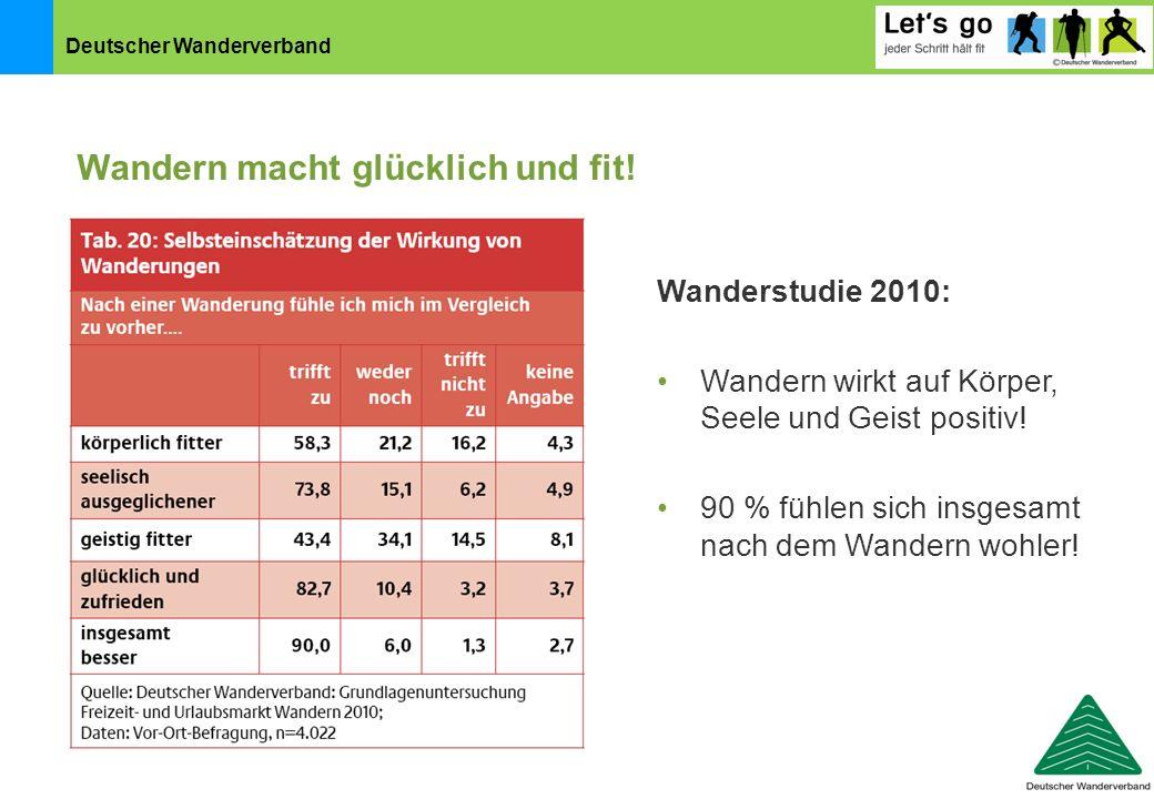 Deutscher Wanderverband Wanderstudie 2010: Wandern wirkt auf Körper, Seele und Geist positiv! 90 % fühlen sich insgesamt nach dem Wandern wohler! Wand