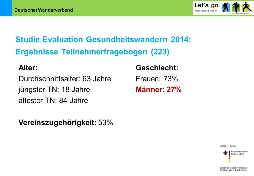 Deutscher Wanderverband Studie Evaluation Gesundheitswandern 2014: Ergebnisse Teilnehmerfragebogen (223) Alter: Durchschnittsalter: 63 Jahre jüngster