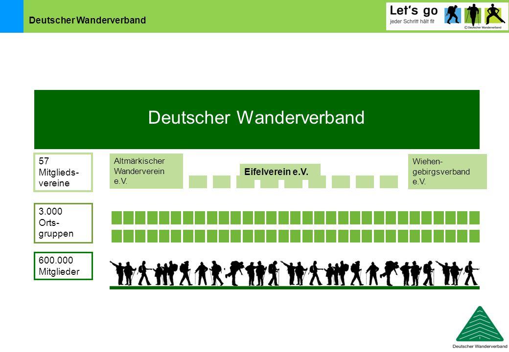 Deutscher Wanderverband Altmärkischer Wanderverein e.V. Wiehen- gebirgsverband e.V. 57 Mitglieds- vereine 3.000 Orts- gruppen 600.000 Mitglieder Eifel