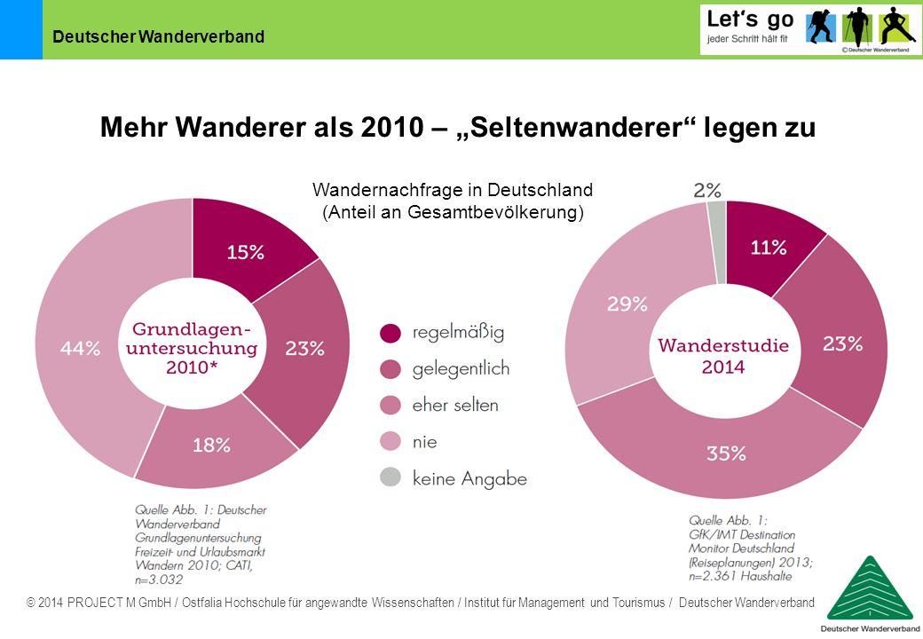 Deutscher Wanderverband © 2014 PROJECT M GmbH / Ostfalia Hochschule für angewandte Wissenschaften / Institut für Management und Tourismus / Deutscher