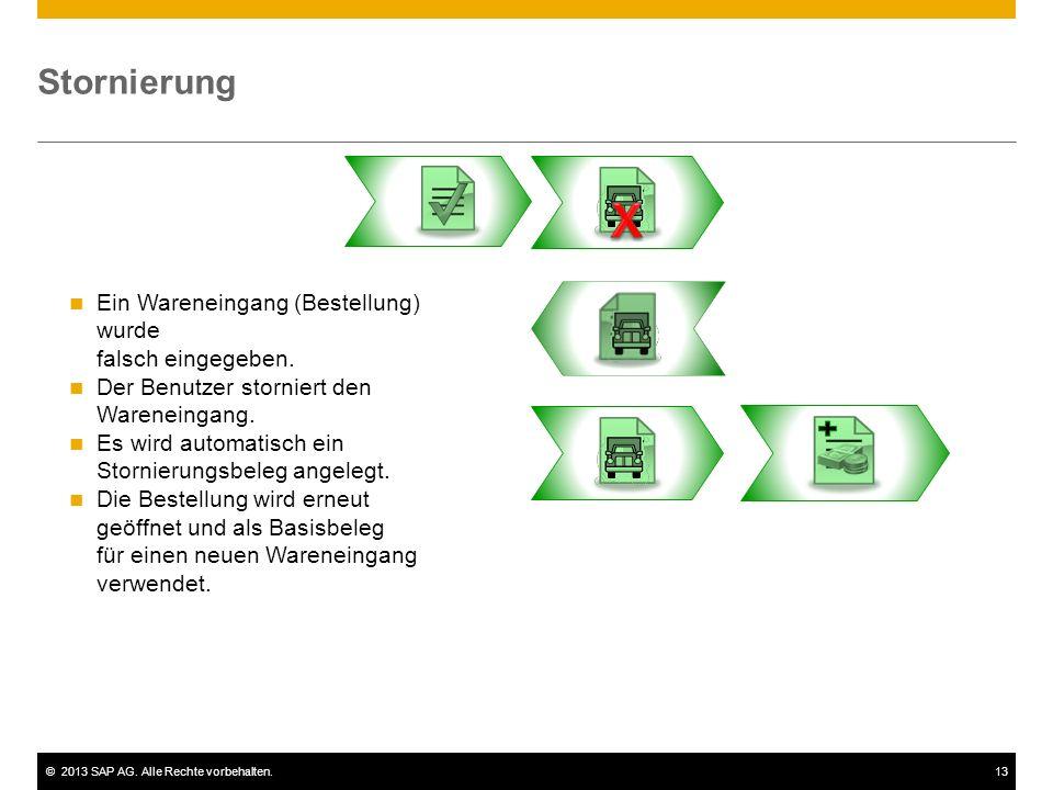 ©2013 SAP AG. Alle Rechte vorbehalten.13 Stornierung Ein Wareneingang (Bestellung) wurde falsch eingegeben. Der Benutzer storniert den Wareneingang. E