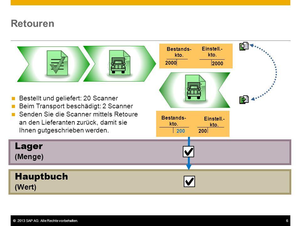 ©2013 SAP AG. Alle Rechte vorbehalten.6 Hauptbuch (Wert) Lager (Menge) Retouren 2000 Einstell.- kto. Bestellt und geliefert: 20 Scanner Beim Transport
